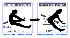 Flexcushion® positioning